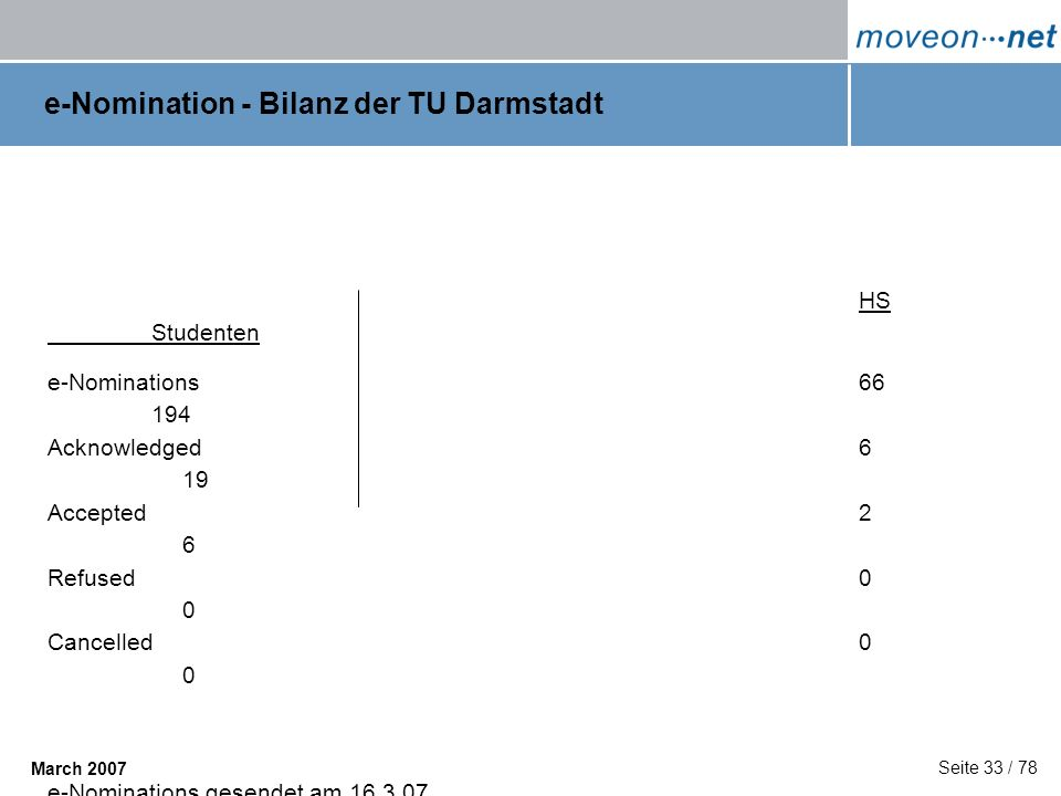 e-Nomination - Bilanz der TU Darmstadt