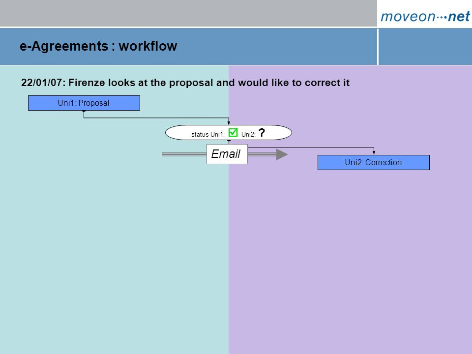 e-Agreements : workflow