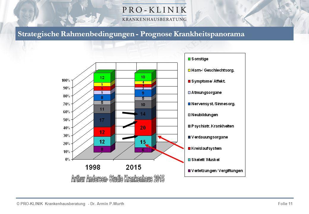 Strategische Rahmenbedingungen - Prognose Krankheitspanorama
