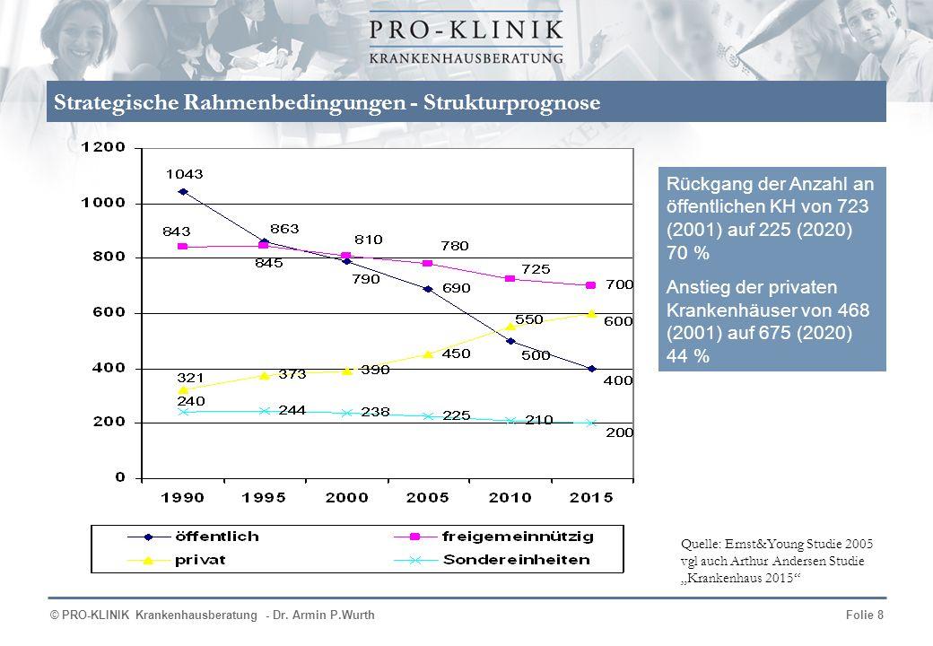 Strategische Rahmenbedingungen - Strukturprognose