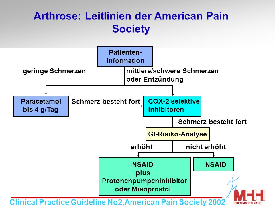 Arthrose: Leitlinien der American Pain Society