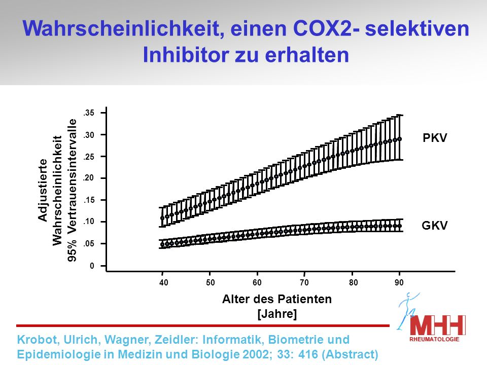 Wahrscheinlichkeit, einen COX2- selektiven Inhibitor zu erhalten