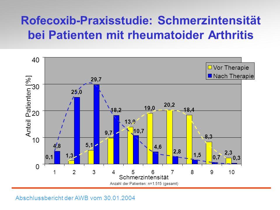 Rofecoxib-Praxisstudie: Schmerzintensität bei Patienten mit rheumatoider Arthritis