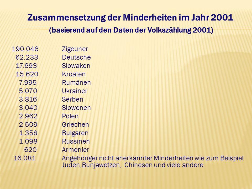 Zusammensetzung der Minderheiten im Jahr 2001 (basierend auf den Daten der Volkszählung 2001)