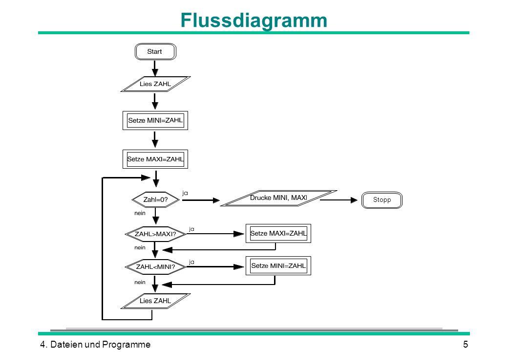 Flussdiagramm Stopp 4. Dateien und Programme