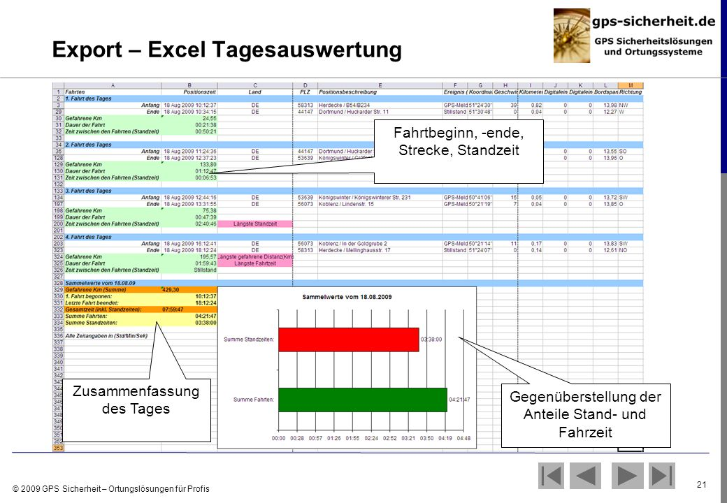 Export – Excel Tagesauswertung