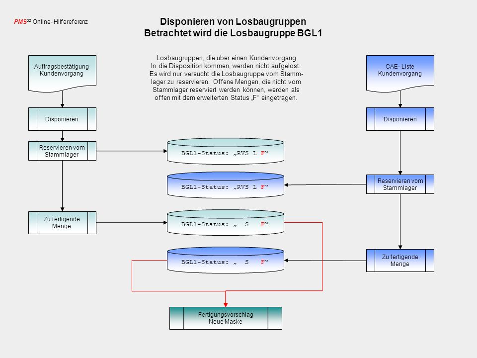 Disponieren von Losbaugruppen Betrachtet wird die Losbaugruppe BGL1