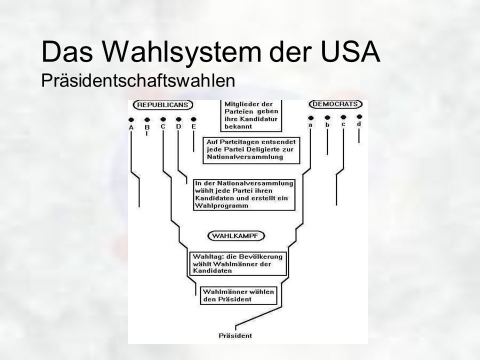 Das Wahlsystem der USA Präsidentschaftswahlen