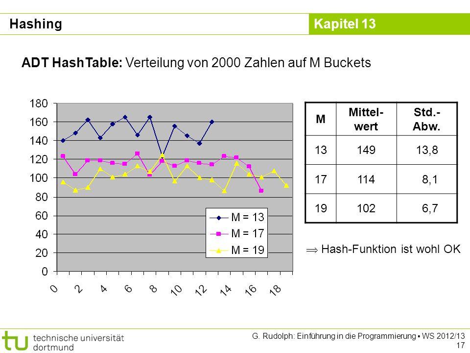 ADT HashTable: Verteilung von 2000 Zahlen auf M Buckets