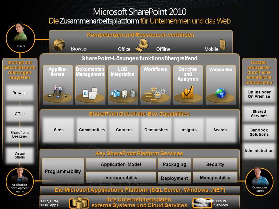 Microsoft SharePoint 2010 Die Zusammenarbeitsplattform für Unternehmen und das Web