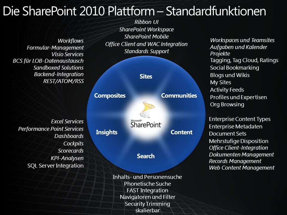 Die SharePoint 2010 Plattform – Standardfunktionen