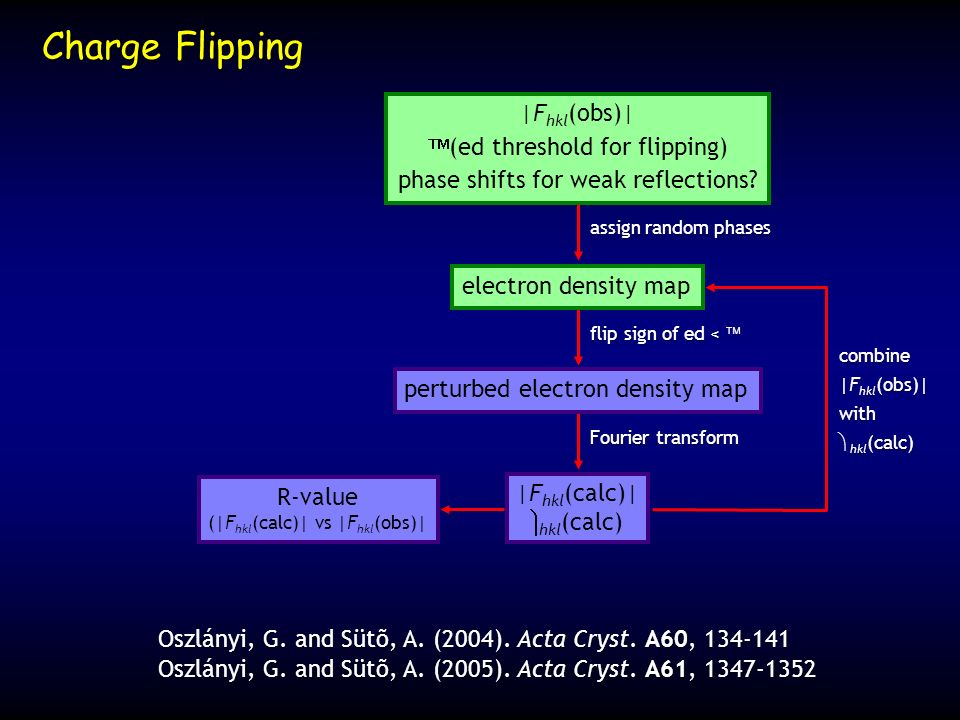 Charge Flipping |Fhkl(obs)| δ (ed threshold for flipping)