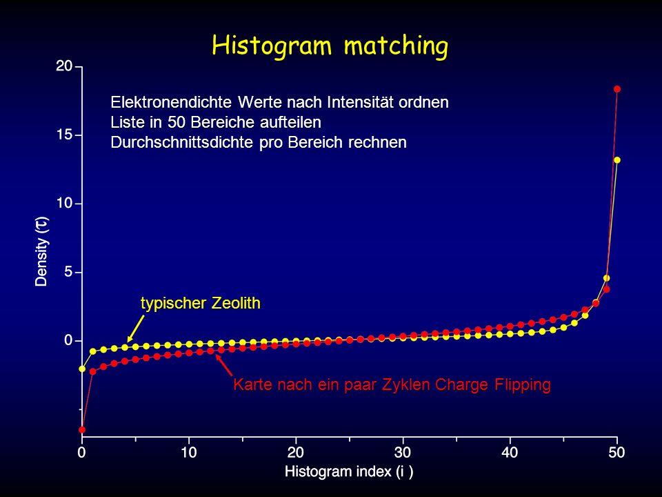 Histogram matching Elektronendichte Werte nach Intensität ordnen