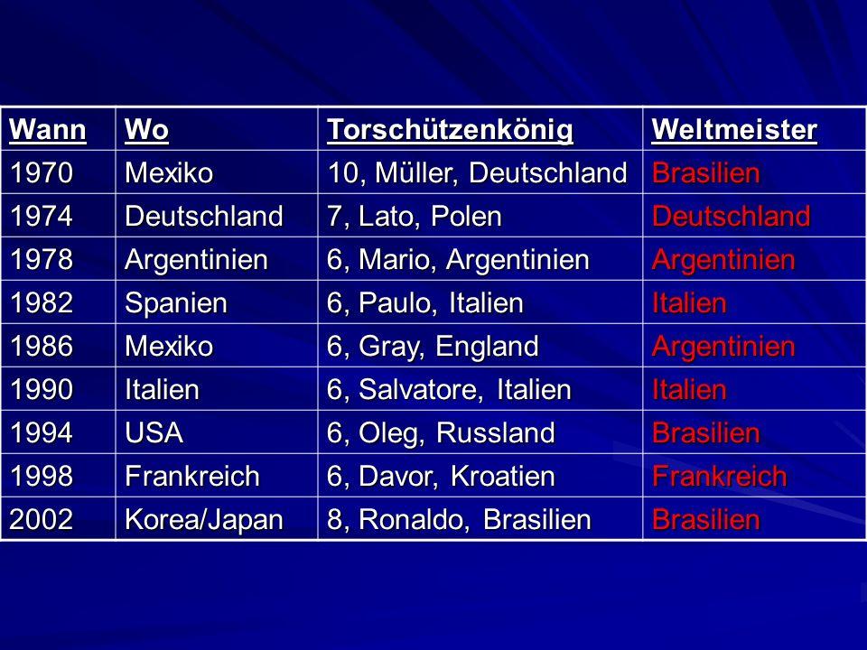 Wann Wo. Torschützenkönig. Weltmeister. 1970. Mexiko. 10, Müller, Deutschland. Brasilien. 1974.