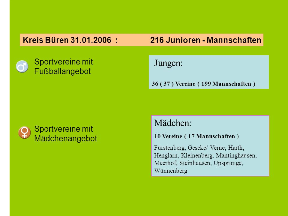 Jungen: Mädchen: Kreis Büren 31.01.2006 : 216 Junioren - Mannschaften