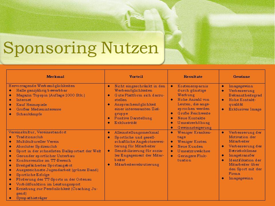 Sponsoring Nutzen