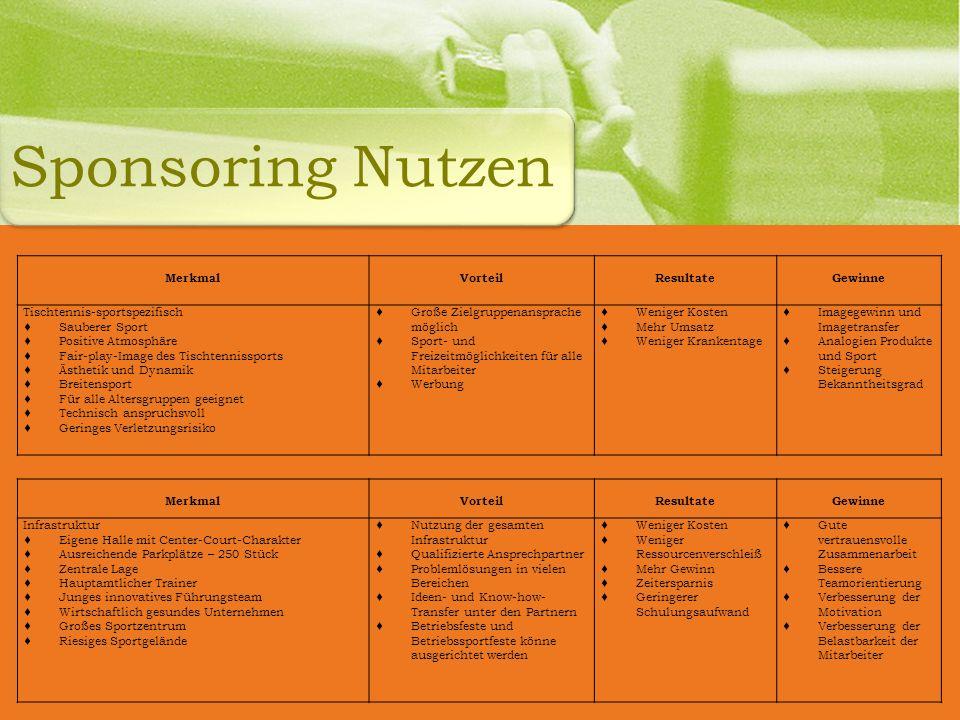 Sponsoring Nutzen Merkmal Vorteil Resultate Gewinne