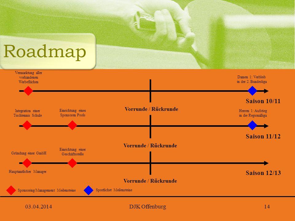 Roadmap Saison 10/11 Saison 11/12 Saison 12/13 Vorrunde / Rückrunde