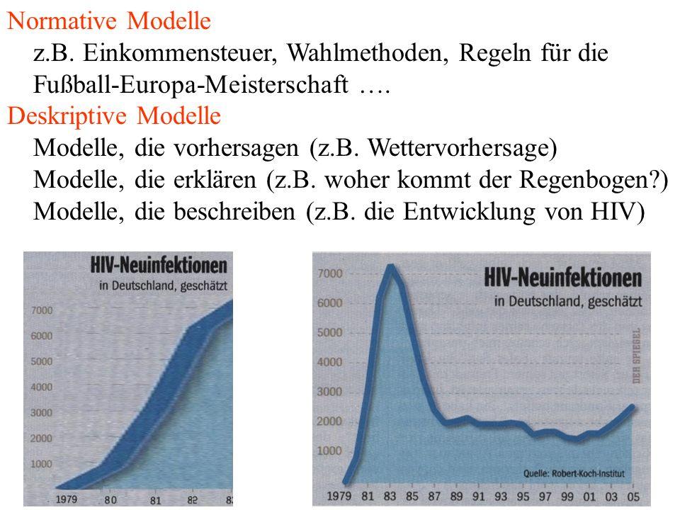 . Normative Modelle z.B. Einkommensteuer, Wahlmethoden, Regeln für die