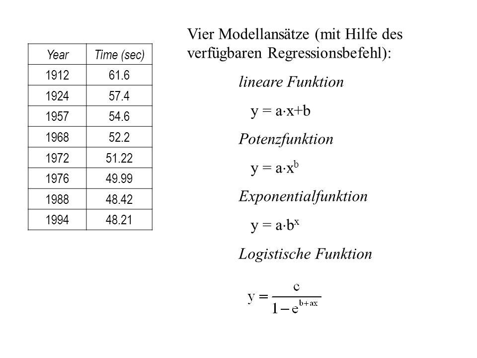 Vier Modellansätze (mit Hilfe des verfügbaren Regressionsbefehl):