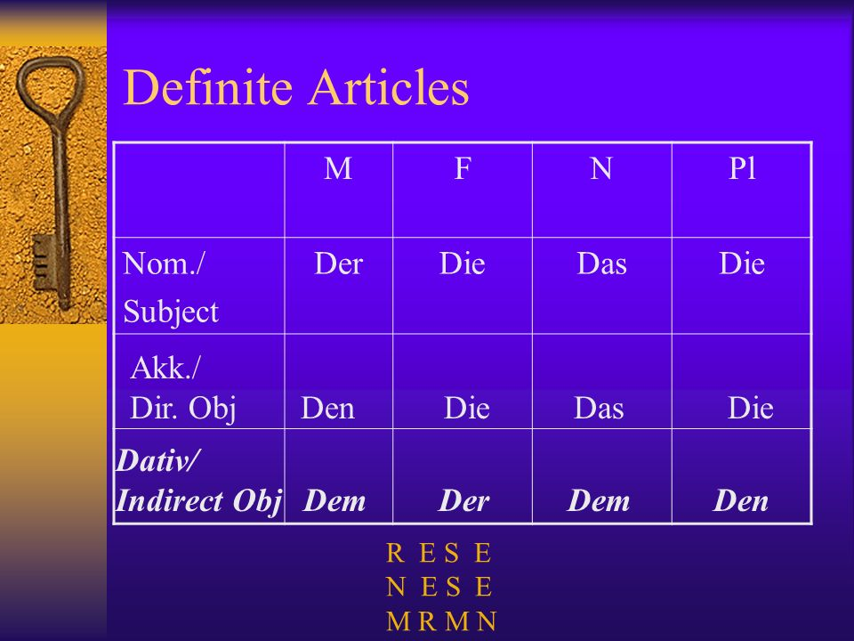 Definite Articles M F N Pl Nom./ Subject Der Die Das Akk./