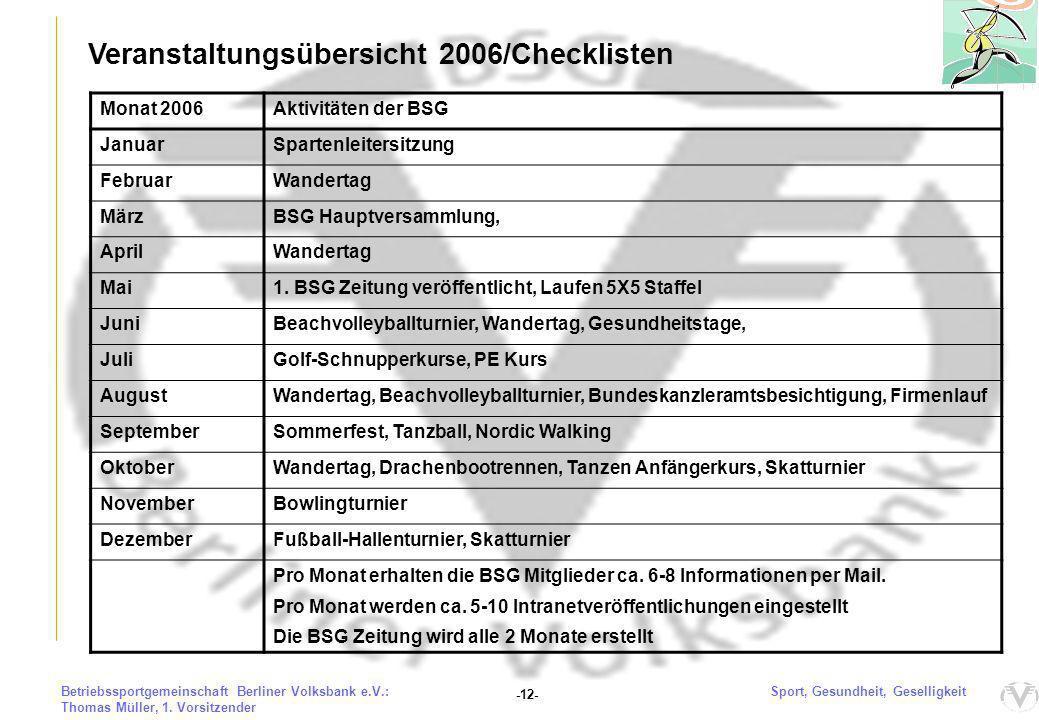 Veranstaltungsübersicht 2006/Checkliste