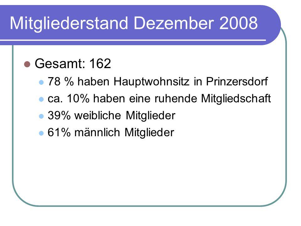 Mitgliederstand Dezember 2008