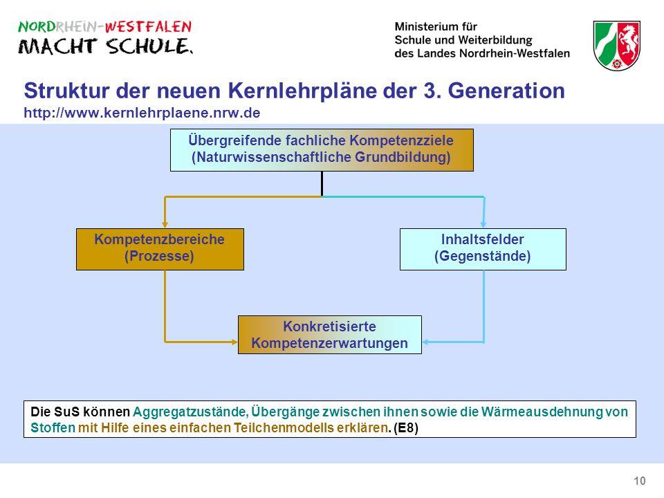 Struktur der neuen Kernlehrpläne der 3. Generation http://www