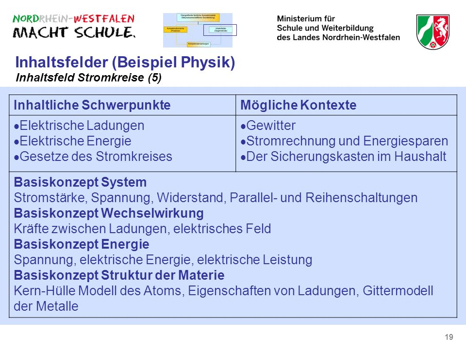 Inhaltsfelder (Beispiel Physik)