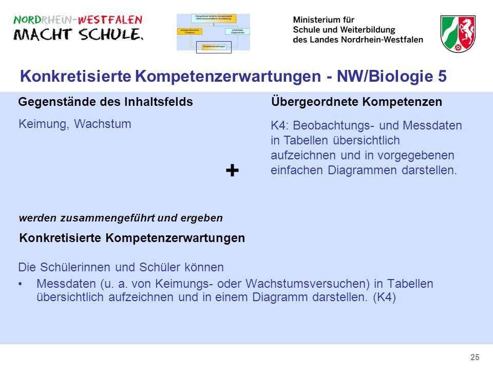 Konkretisierte Kompetenzerwartungen - NW/Biologie 5