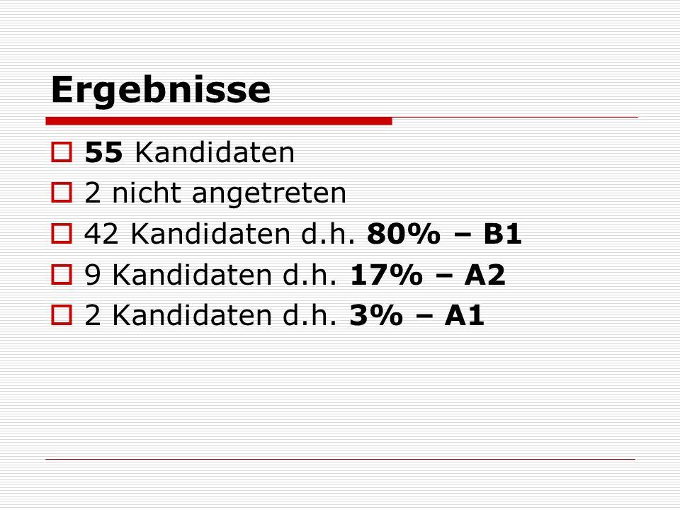 Ergebnisse 55 Kandidaten 2 nicht angetreten