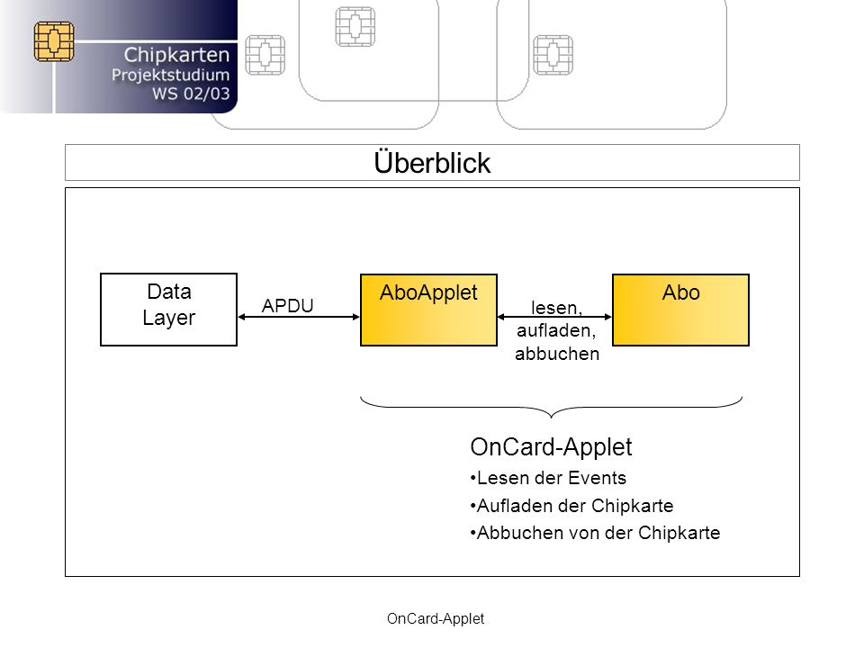 Überblick OnCard-Applet Data Layer AboApplet Abo APDU lesen, aufladen,