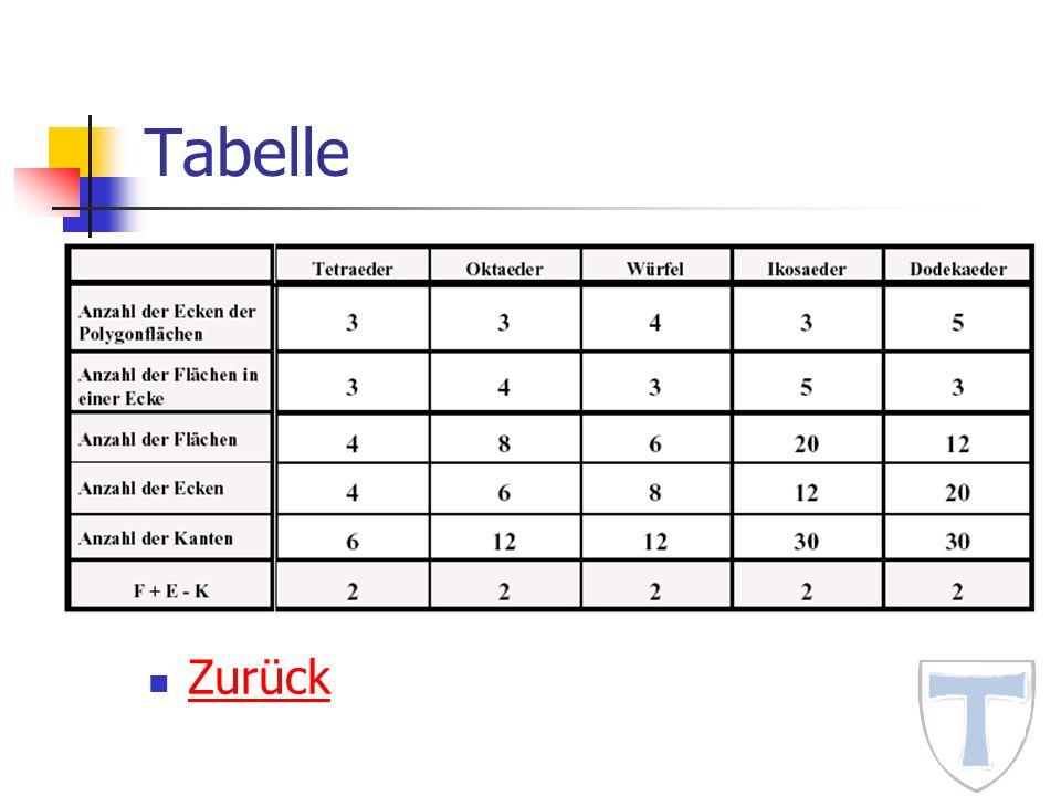 Tabelle Zurück