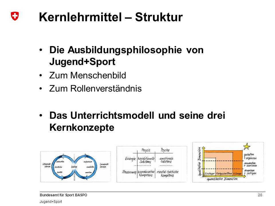 Kernlehrmittel – Struktur