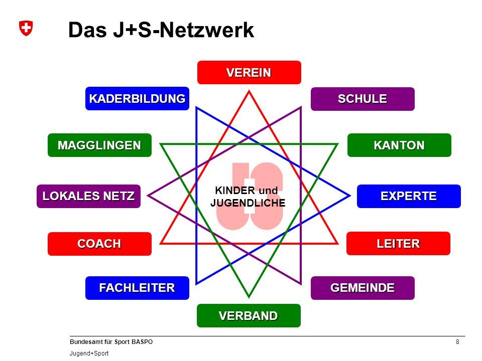 A Das J+S-Netzwerk COACH VEREIN LEITER LOKALES NETZ GEMEINDE SCHULE