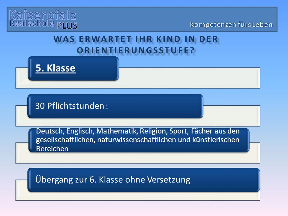 Kaiserpfalz 5. Klasse PLUS Übergang zur 6. Klasse ohne Versetzung
