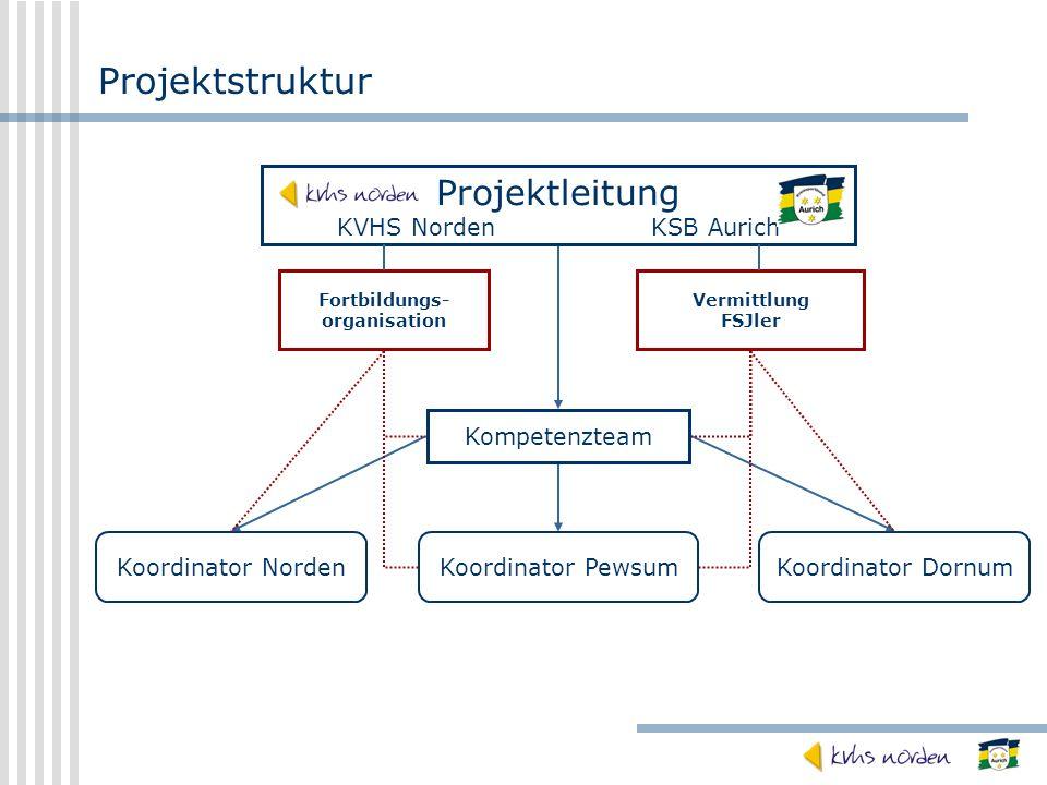 Projektstruktur Projektleitung KVHS Norden KSB Aurich Kompetenzteam