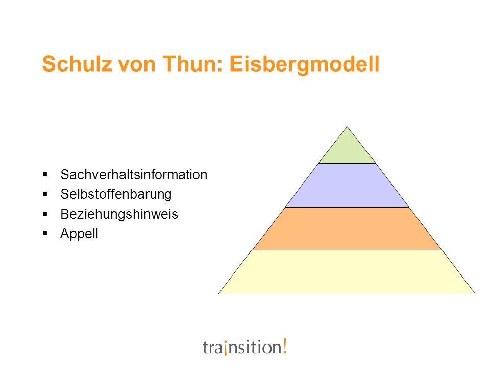 Schulz von Thun: Eisbergmodell