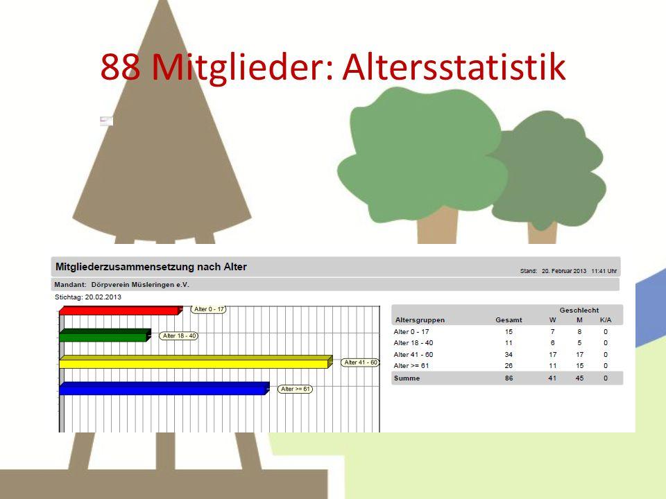 88 Mitglieder: Altersstatistik