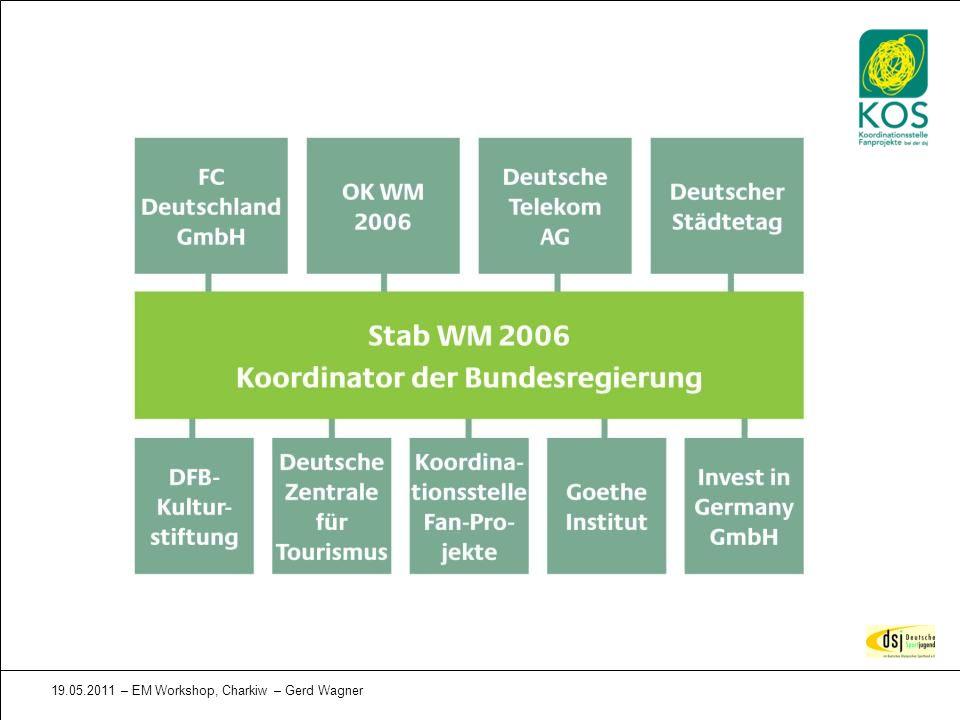 19.05.2011 – EM Workshop, Charkiw – Gerd Wagner