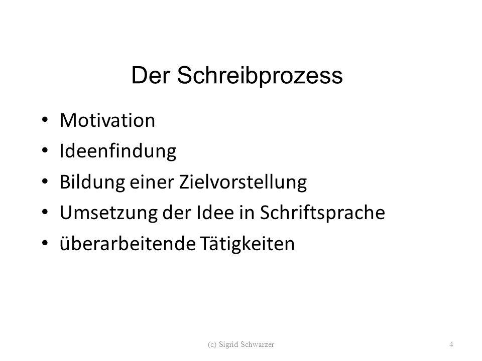 Der Schreibprozess Motivation Ideenfindung