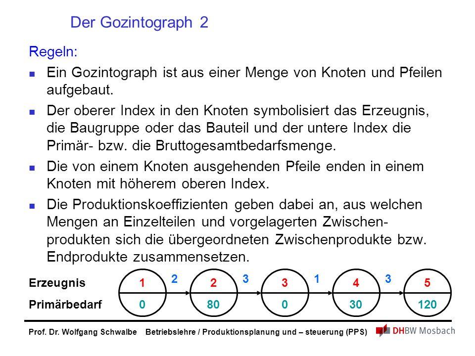 Der Gozintograph 2 Regeln: