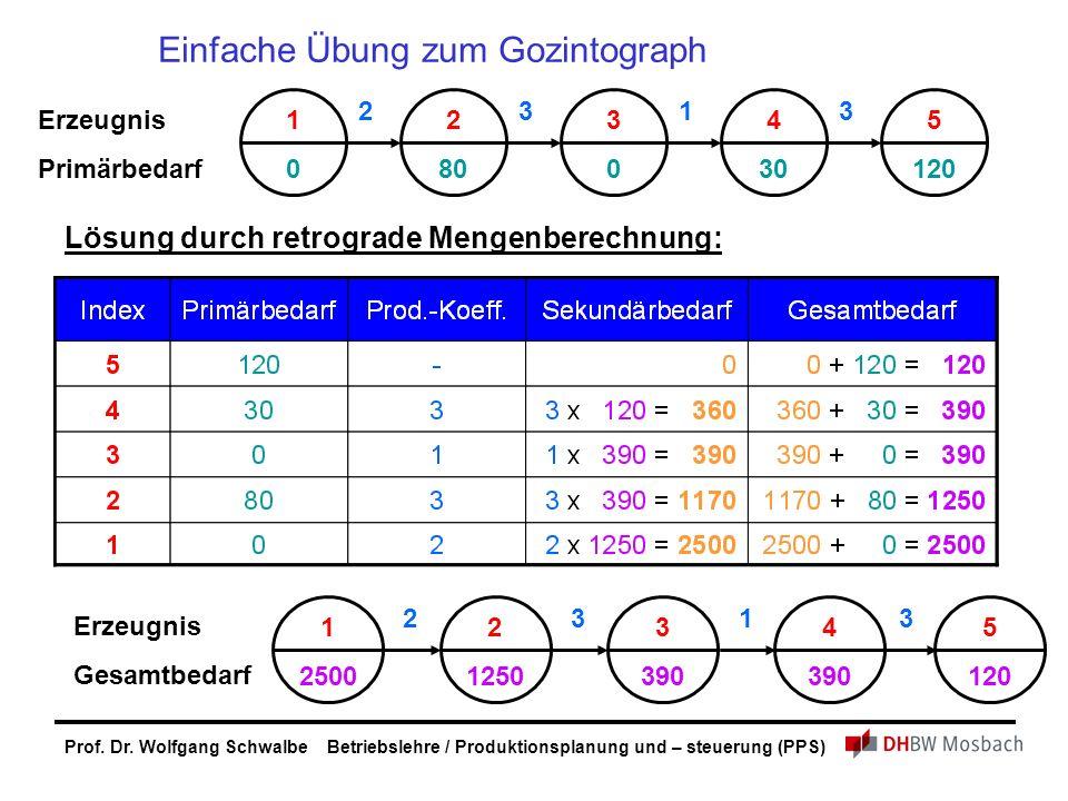 Einfache Übung zum Gozintograph