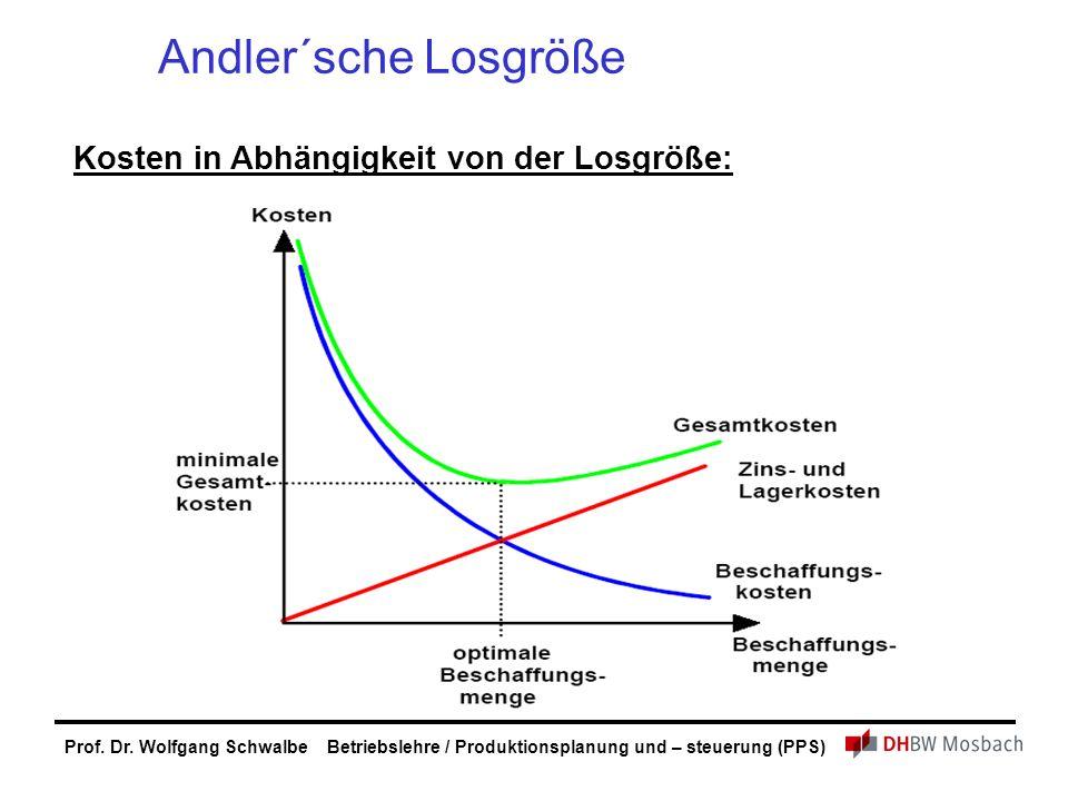 Andler´sche Losgröße Kosten in Abhängigkeit von der Losgröße: