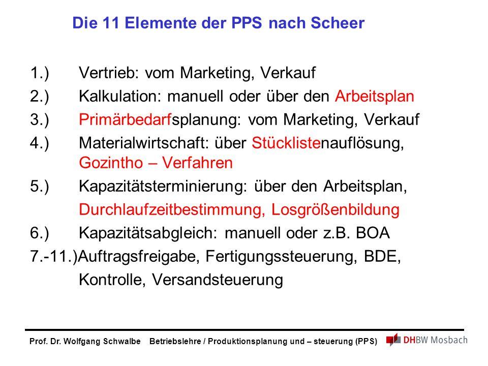 Die 11 Elemente der PPS nach Scheer