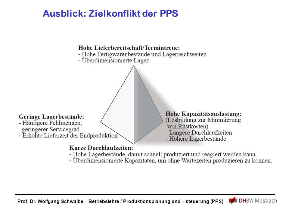 Ausblick: Zielkonflikt der PPS