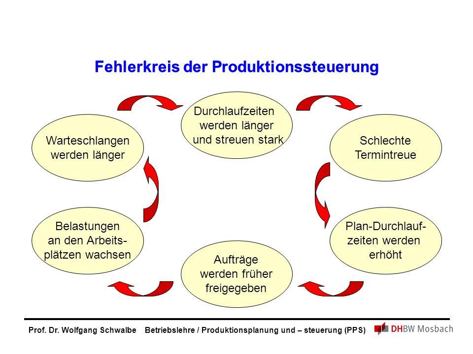 Fehlerkreis der Produktionssteuerung