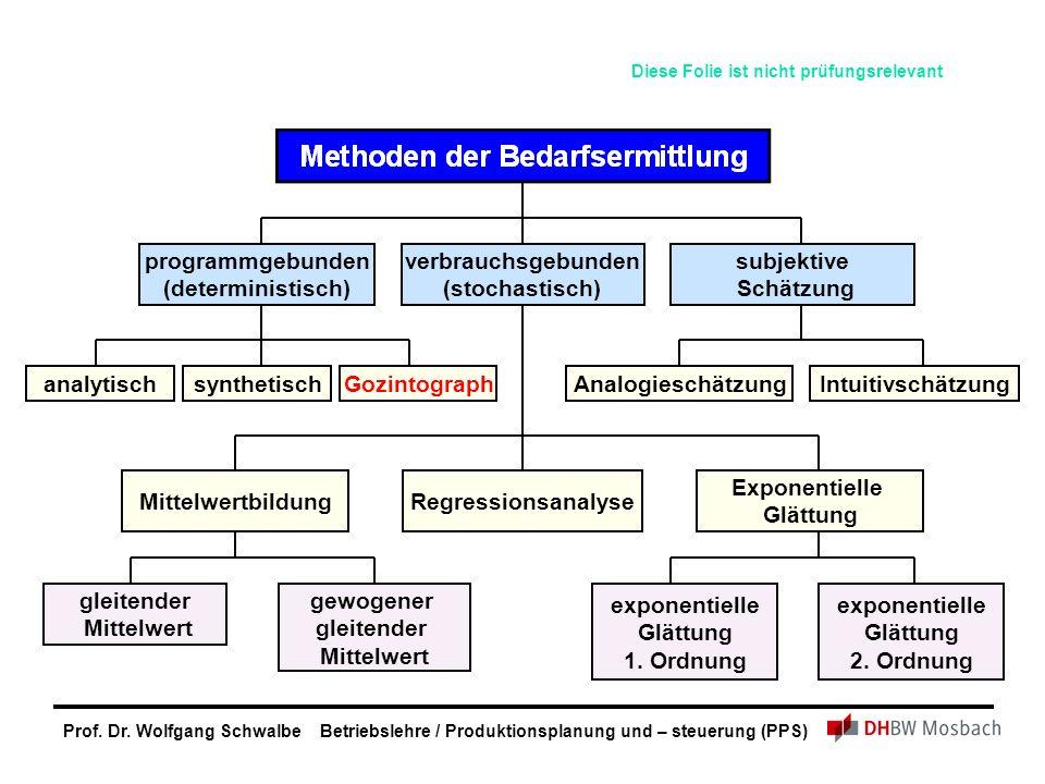 programmgebunden (deterministisch) verbrauchsgebunden (stochastisch)