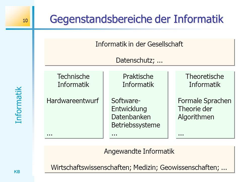 Gegenstandsbereiche der Informatik