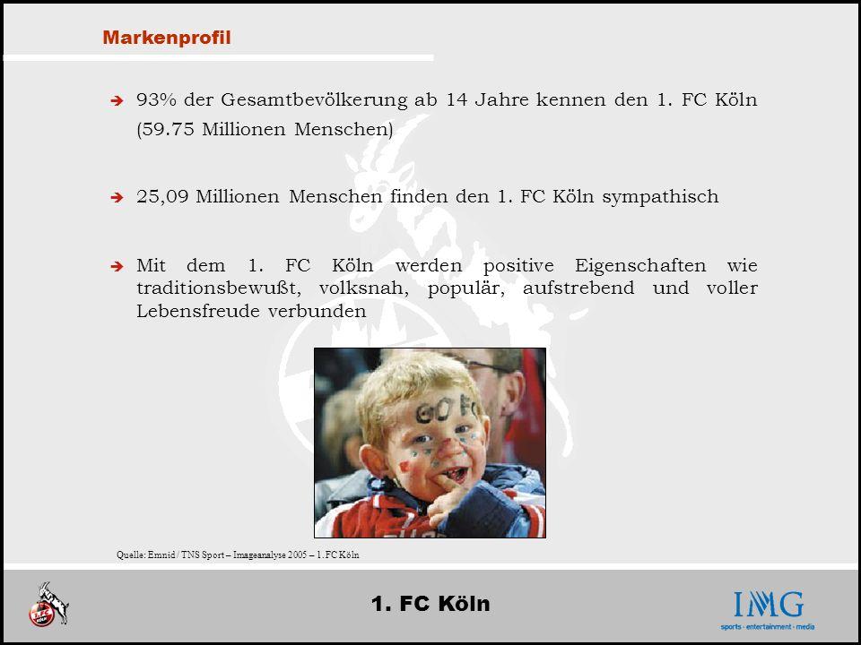 Markenprofil93% der Gesamtbevölkerung ab 14 Jahre kennen den 1. FC Köln (59.75 Millionen Menschen)